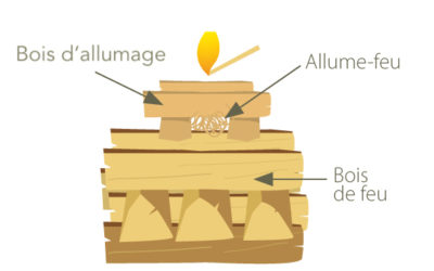Chauffage au bois et pollution de l'air